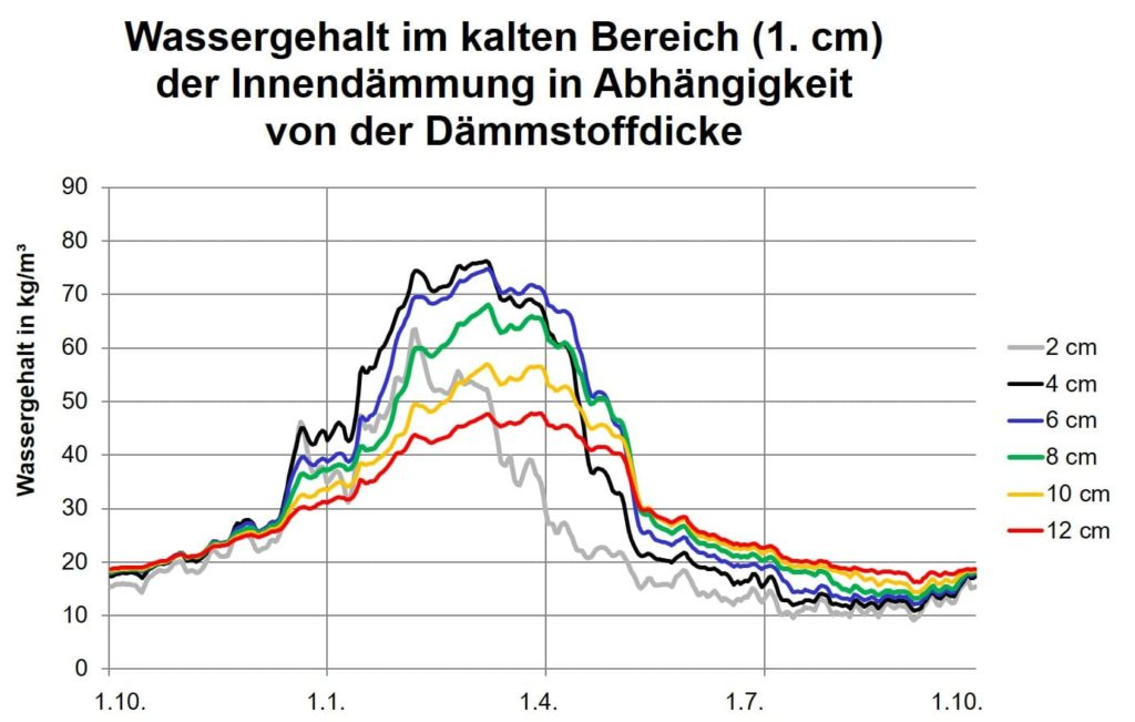 Bauphysik Worch Simulationen