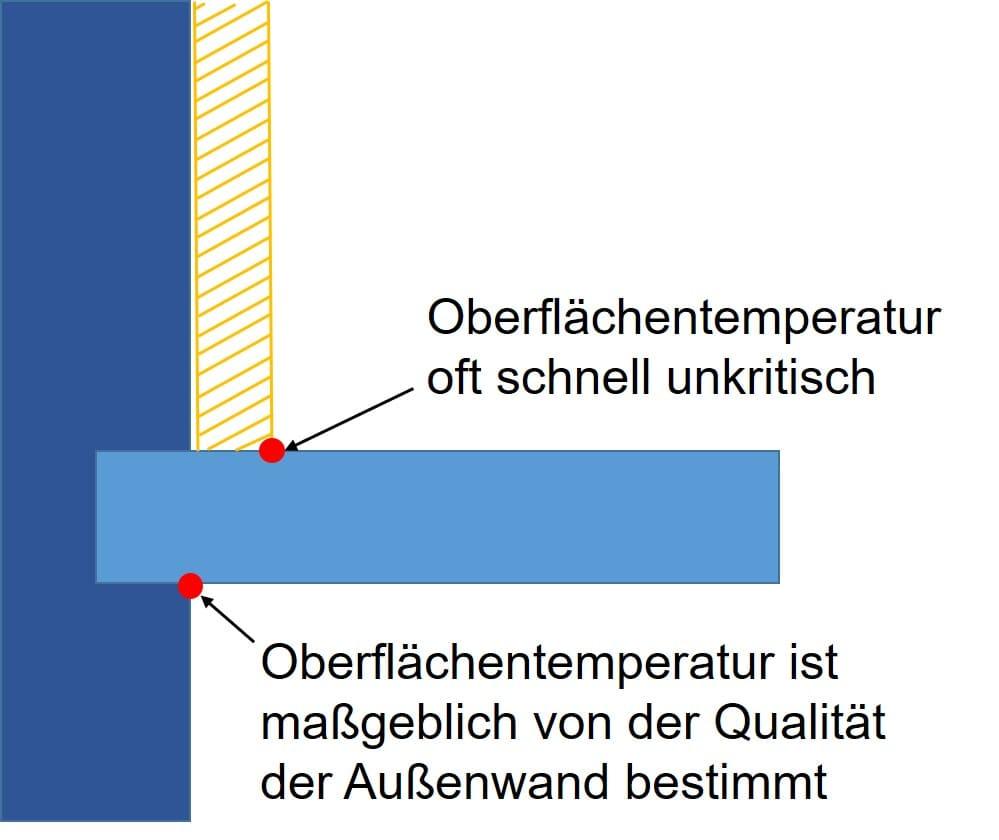 Bauphysik Worch wärmebrücken bei innendämmungen