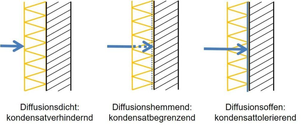 Bauphysik worch Produktentwicklung