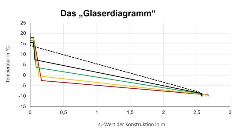 Glaserdiagramm-Schutzprinzipien-von-Innendaemmsystemen-gegen-Tauwasser