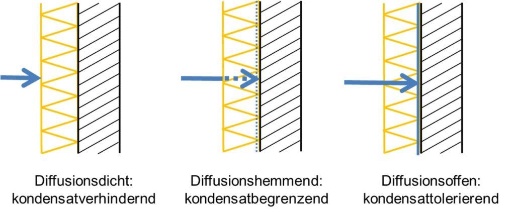 Kondensatverhindernde-Innendaemmsysteme